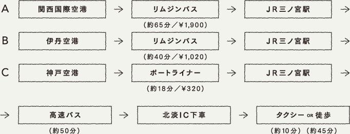 A 関西国際空港 → リムジンバス(約65分/\1,900) → JR三ノ宮 →B 伊丹空港 → リムジンバス(約40分/\1,020) → JR三ノ宮 →C 神戸空港 → ポートライナー(約18分/\320) → JR三ノ宮 →→高速バス(約50分) → 北淡IC下車 → タクシー(約10分) or 徒歩(約45分)