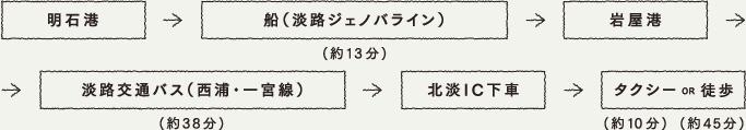 明石港 → 船[淡路ジェノバライン](約13分) → 岩屋港 → 淡路交通バス[西淡・一宮線](約38分) → 北淡IC下車 → タクシー(約10分) or 徒歩(約45分)
